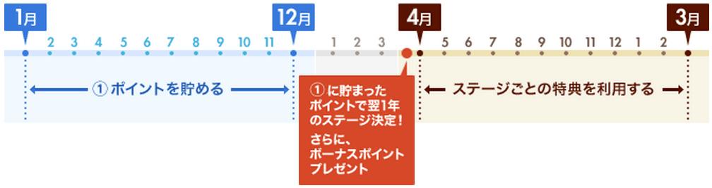 プレミアメンバーズサービスのサイクル画像